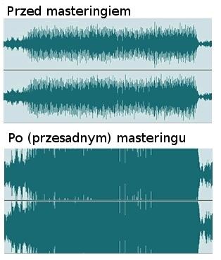 Gotowy miks przed i po masteringu