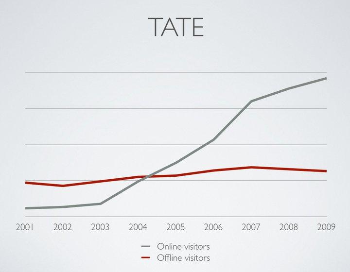 tate online/offline visitors