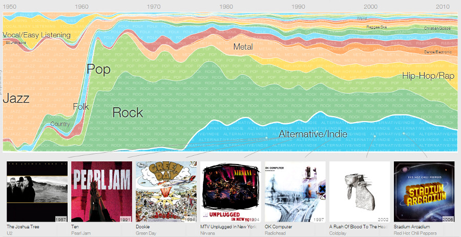 Google - Music Timeline