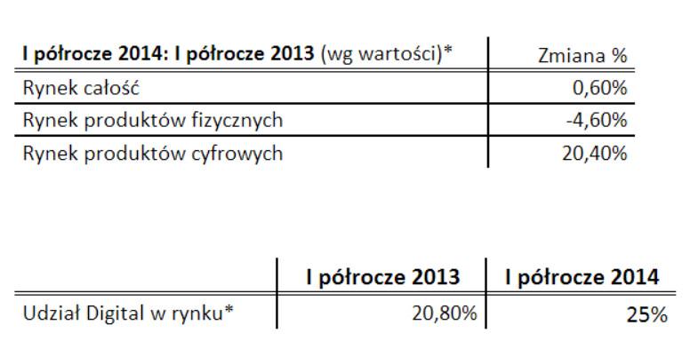 Muzyka cyfrowa w PL: Pierwsze półroczne 2014