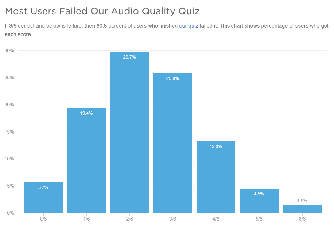 audio blind test