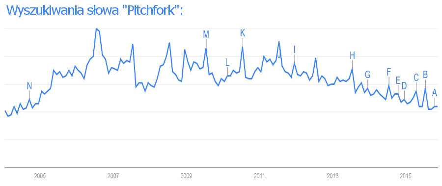 pitchfork google trends