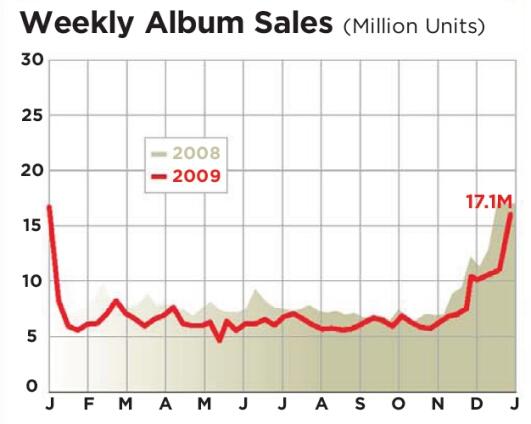 """Święta górą (źródło: """"Billboard"""")"""