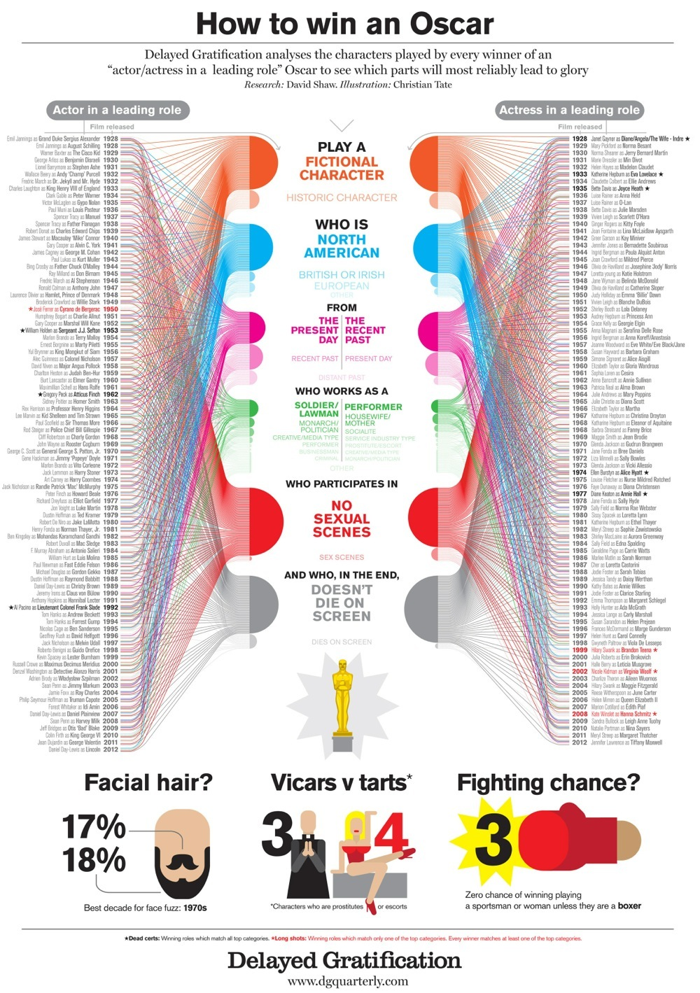 How To Win An Oscar - Infographic