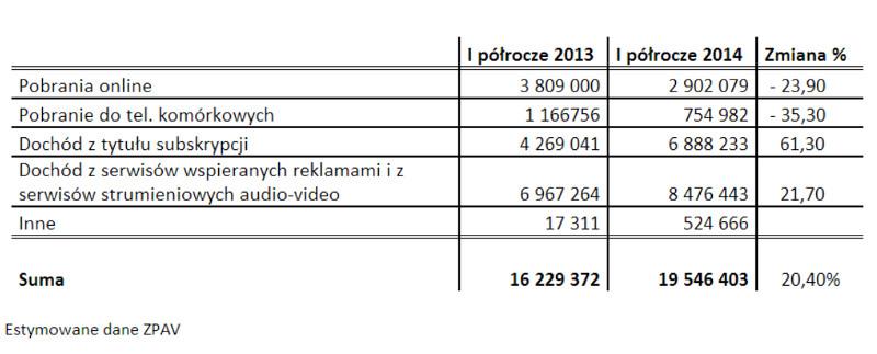 Polski rynek muzyczny 2014