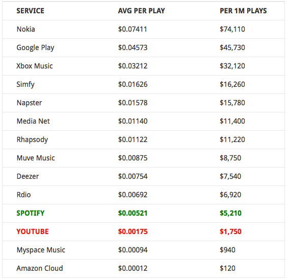 streaming price per play