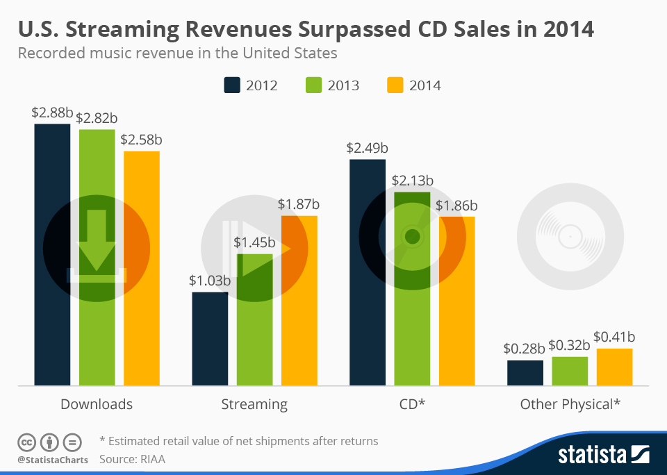 streaming cd sales downloads 2014